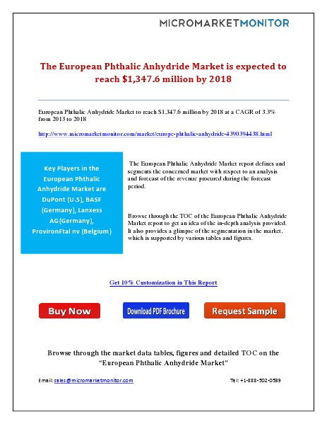 The European Phthalic Anhydride Market is expected to reach $1,347.6 January 30, 2015