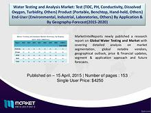 Water Testing and Analysis Market Is Up To Mark and Still In Process