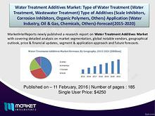 Factors affecting the growth of Water Treatment Additives Market