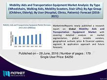 Revenue Analysis – Global Mobility Aids and Transportation Equipment