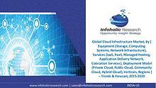 Global Cloud Infrastructure Market – Trends & Forecast, 2015-2020