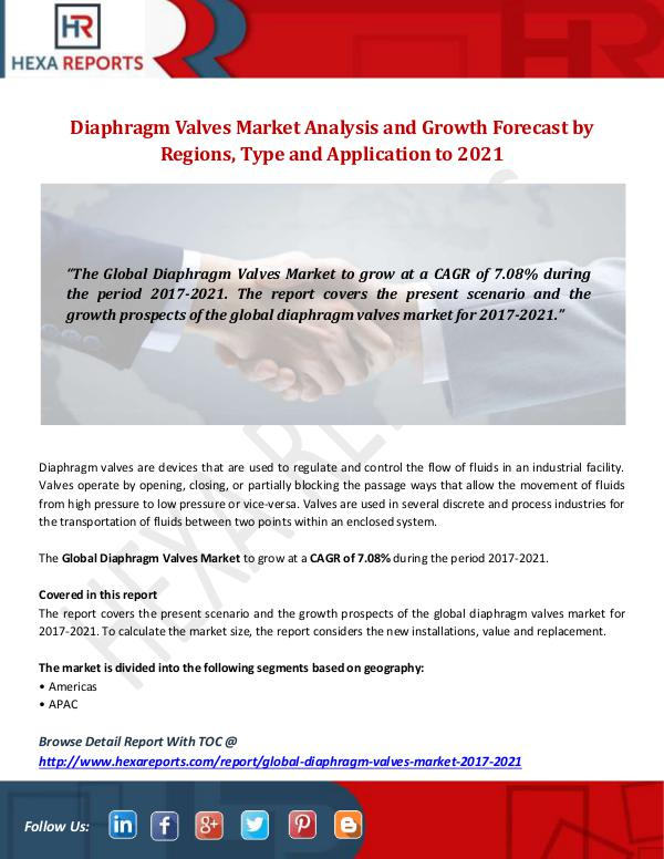 Hexa Reports Industry Diaphragm Valves Market