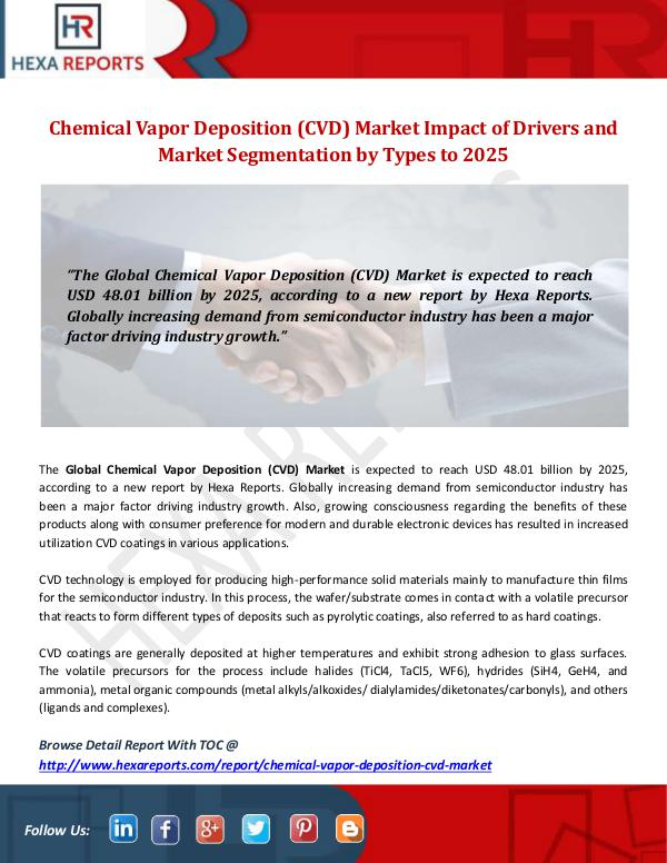 Hexa Reports Industry Chemical Vapor Deposition (CVD) Market