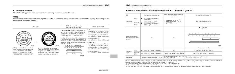 Subaru WRX & WRX STI Manuals 2015 WRX & WRX STI Owner's Manual