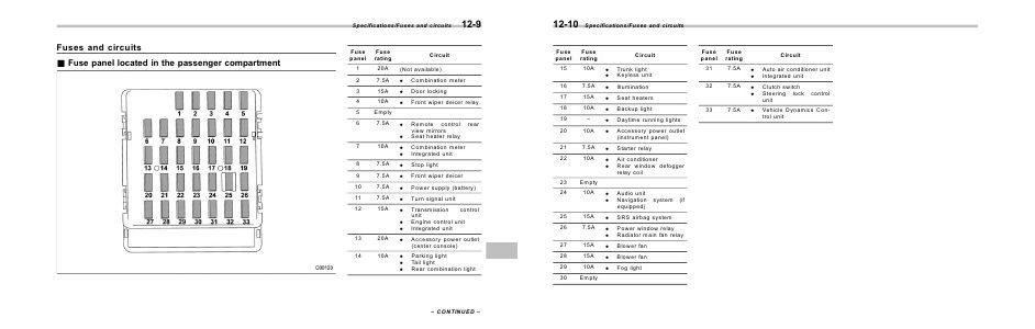 [DIAGRAM_38IS]  Subaru WRX & WRX STI Manuals 2015 WRX & WRX STI Owner's Manual   2015 Wrx Fuse Diagram      Joomag