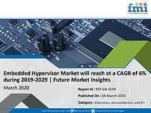 Embedded Hypervisor Market is Projected to Grow at CAGR of 6% by 2029