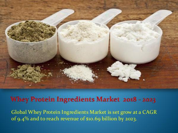 Whey Protein Ingredients Market