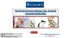 US Pet Insurance Market by Products and Services 2022