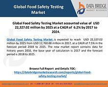 Global Food Safety Testing Market is Growing at a Significant Rate in