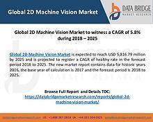 Global 2D Machine Vision Market