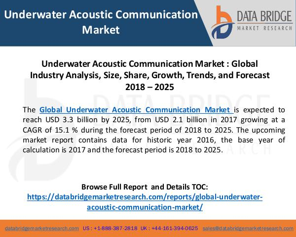 Global Underwater Acoustic Communication Market Global Underwater Acoustic Communication Market, S