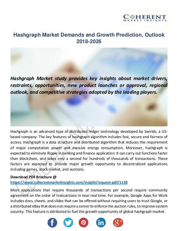 Hashgraph Market