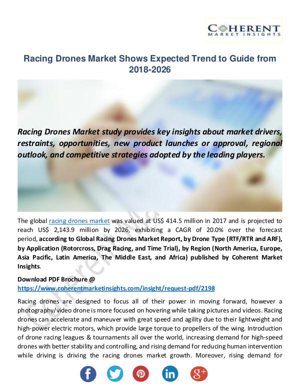 Racing Drones Market