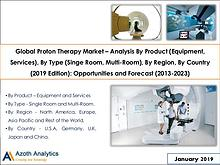Global Proton Therapy Market