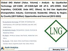 Global LNG Market (Value, Volume)