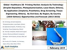 Global Healthcare 3D Printing Market Forecast (2013-2023)