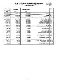 ספר התקציב