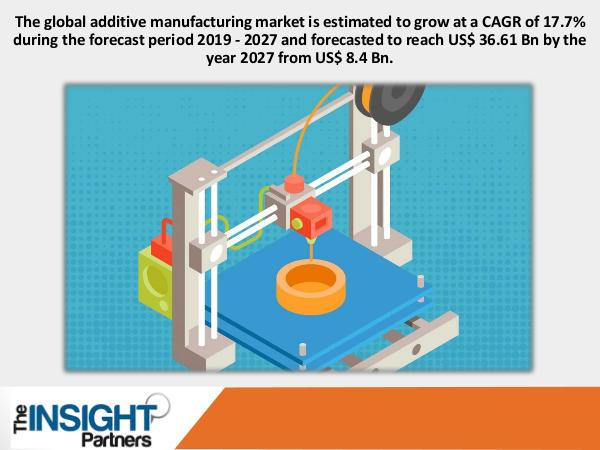 The Insight Partners Additive Manufacturing Market