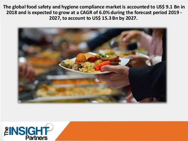Food Safety and Hygiene Compliance Market
