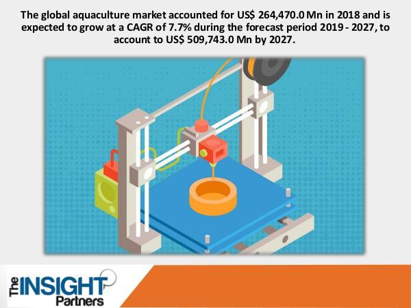 Aquaculture Market