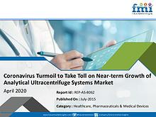 Coronavirus Turmoil to Take Toll on Near-term Growth of Analytical Ul